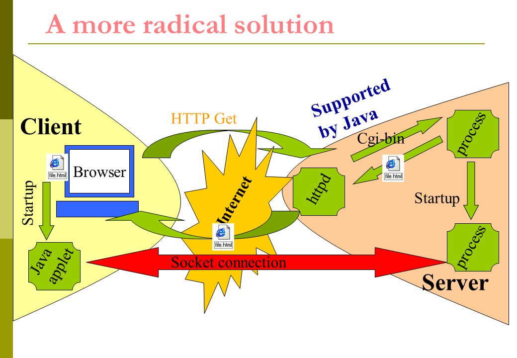 httpd A more radical solution Internet HTTP Get Cgi-bin process Client Browser Server Java applet process Startup Socket connection Supported by Java