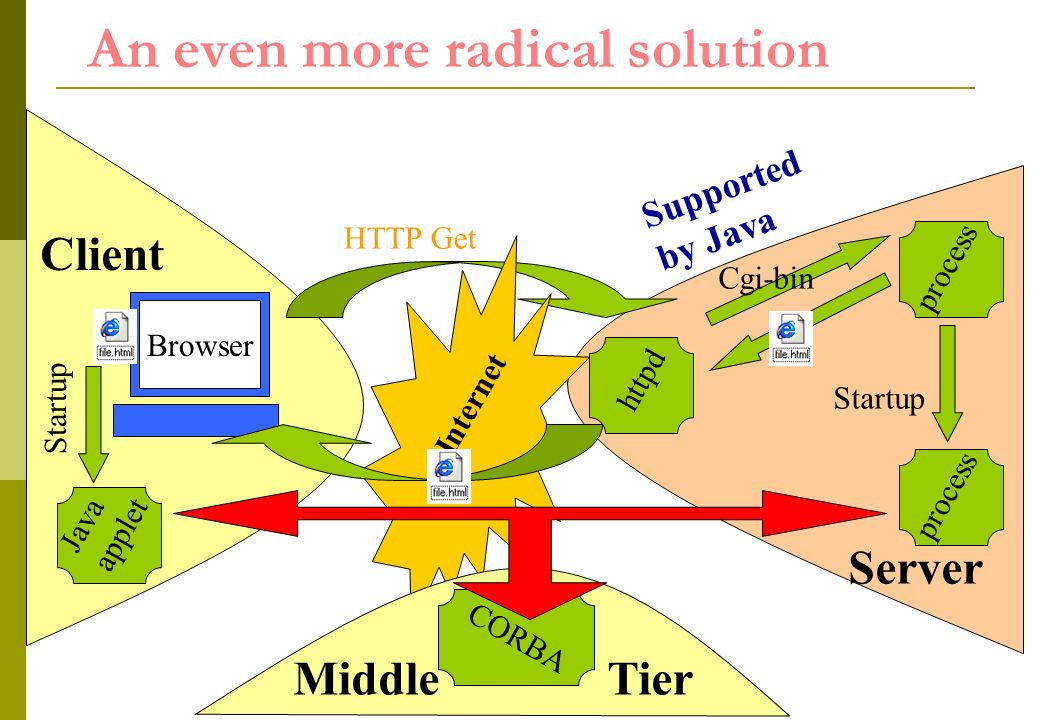 httpd An even more radical solution Internet HTTP Get Cgi-bin process Client Browser Server Java applet process Startup CORBA Middle Tier Supported by Java