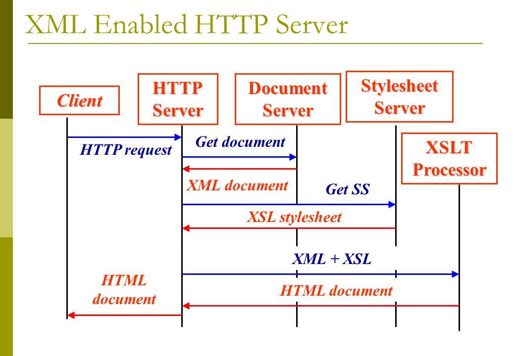 XML Enabled HTTP ServerClient DocumentServerHTTPServer XSLTProcessor HTTP request StylesheetServer Get document XML document Get SS XSL stylesheet XML + XSL HTML document HTML document