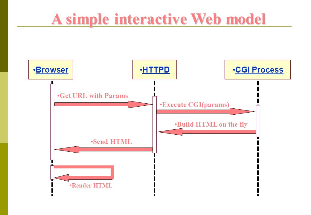 Browser Render HTML Get URL with Params Send HTML Execute CGI(params) Build HTML on the fly HTTPD CGI Process A simple interactive Web model