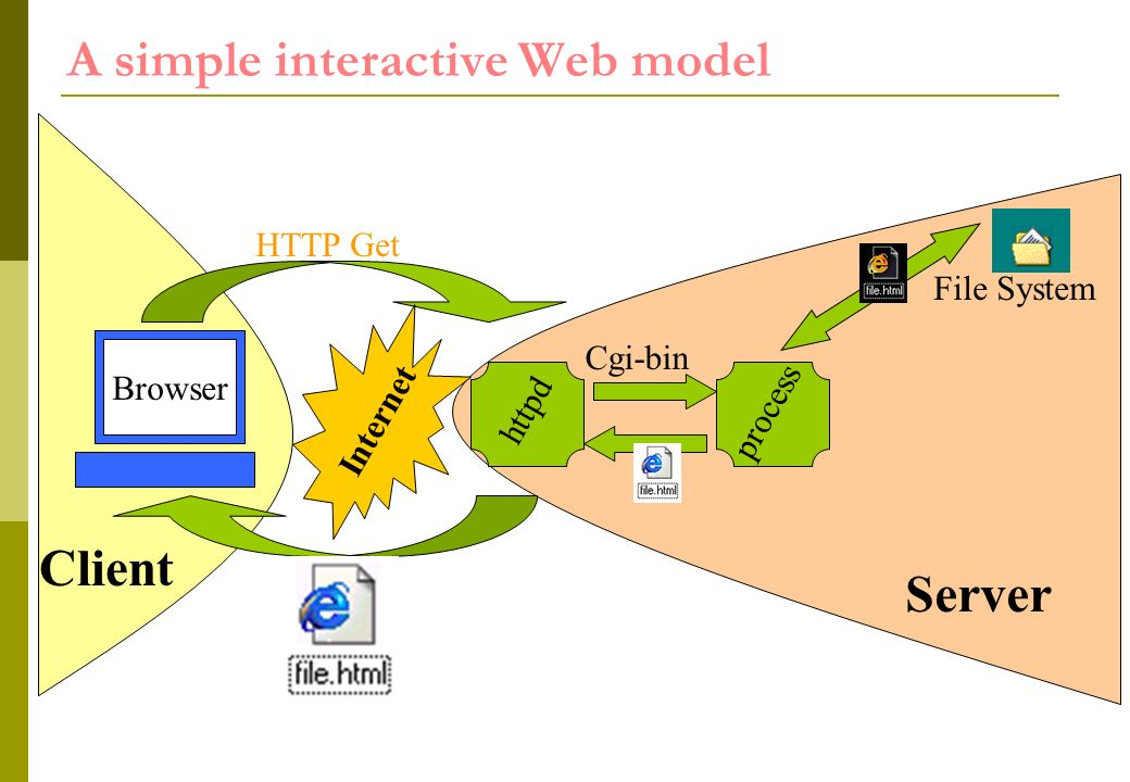 httpd A simple interactive Web model Internet HTTP Get Cgi-bin process Client Browser Server File System
