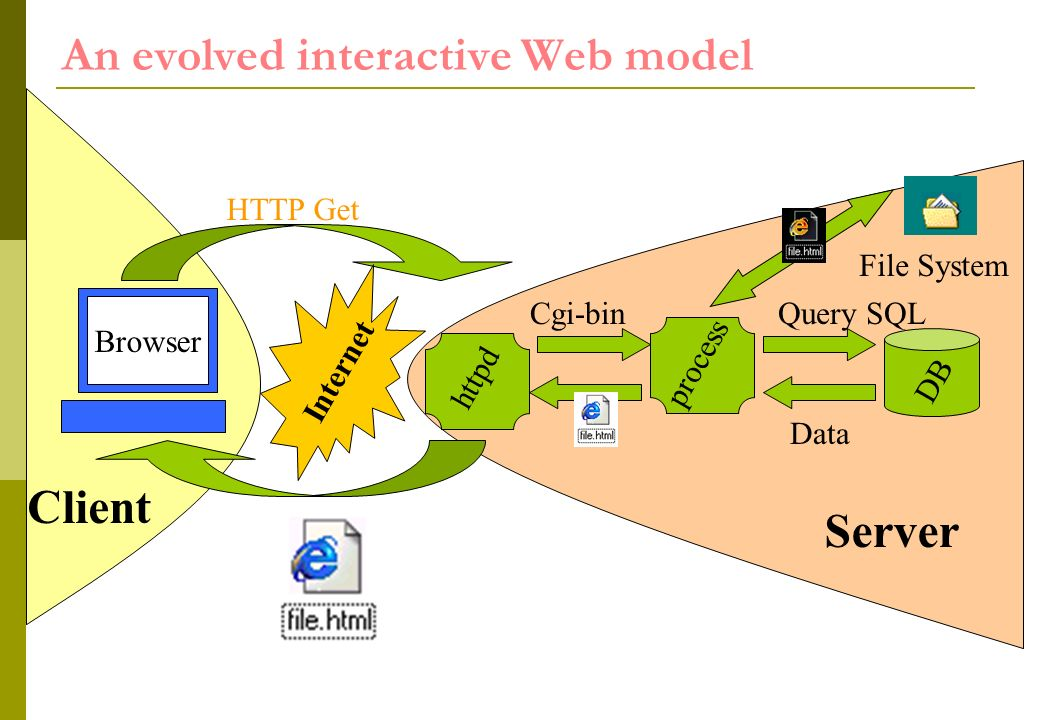 httpd An evolved interactive Web model Internet HTTP Get Cgi-binQuery SQL process DB Data Client Browser Server File System