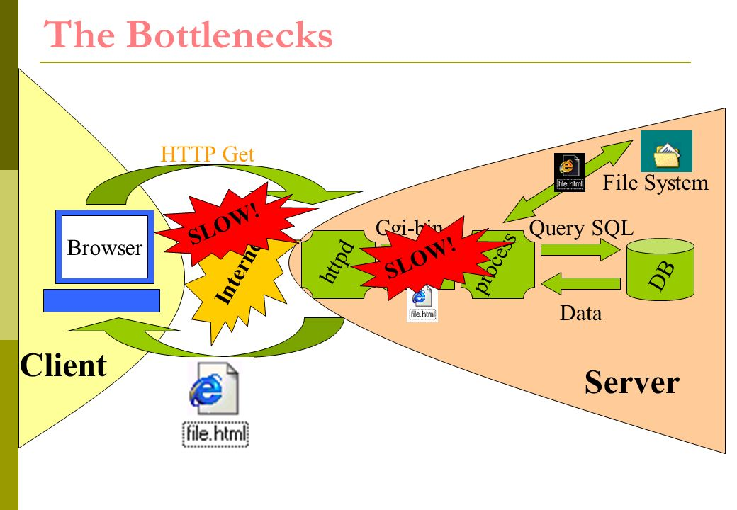 httpd The Bottlenecks Internet HTTP Get Cgi-binQuery SQL process DB Data Client Browser SLOW.