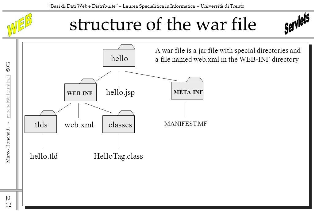 J0 12 Marco Ronchetti - ronchet@dit.unitn.it ronchet@dit.unitn.it Basi di Dati Web e Distribuite – Laurea Specialitica in Informatica – Università di Trento structure of the war file hello hello.jsp META-INF WEB-INF MANIFEST.MF web.xml tldsclasses hello.tldHelloTag.class A war file is a jar file with special directories and a file named web.xml in the WEB-INF directory