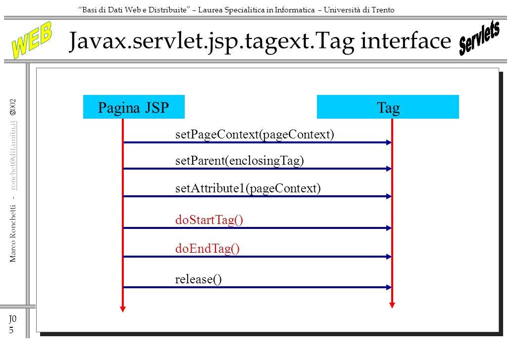 J0 5 Marco Ronchetti - ronchet@dit.unitn.it ronchet@dit.unitn.it Basi di Dati Web e Distribuite – Laurea Specialitica in Informatica – Università di Trento Javax.servlet.jsp.tagext.Tag interface TagPagina JSP setPageContext(pageContext) setParent(enclosingTag) setAttribute1(pageContext) doStartTag() doEndTag() release()