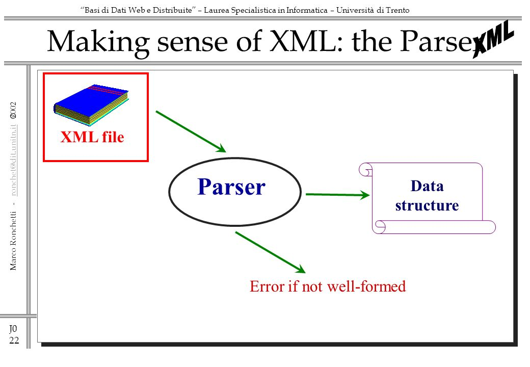 J0 22 Marco Ronchetti - ronchet@dit.unitn.it ronchet@dit.unitn.it Basi di Dati Web e Distribuite – Laurea Specialistica in Informatica – Università di Trento Making sense of XML: the Parser XML file Parser Data structure Error if not well-formed