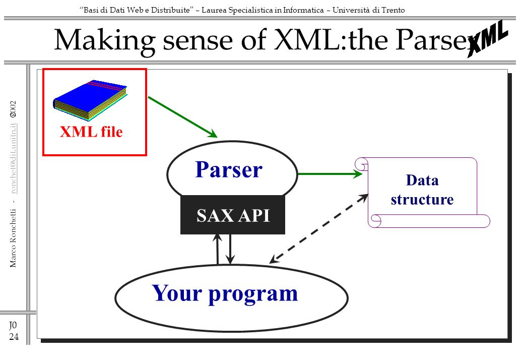 J0 24 Marco Ronchetti - ronchet@dit.unitn.it ronchet@dit.unitn.it Basi di Dati Web e Distribuite – Laurea Specialistica in Informatica – Università di Trento Making sense of XML:the Parser XML file Parser Data structure SAX API Your program