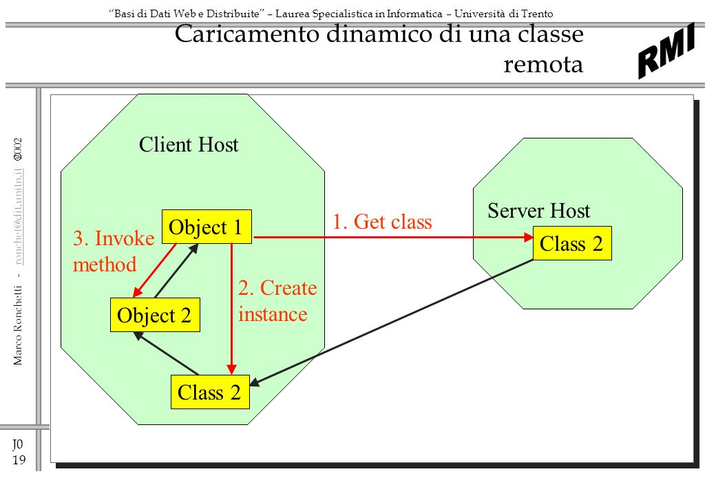 J0 20 Marco Ronchetti - ronchet@dit.unitn.it ronchet@dit.unitn.it Basi di Dati Web e Distribuite – Laurea Specialistica in Informatica – Università di Trento La classe remota caricabile dinamicamente import java.awt.*; public class NetworkApp implements Executable { Frame f; public NetworkApp(Frame f) { this.f = f; }; public void exec() { Label l = new Label( Latest version of your application. , Label.CENTER); f.add( Center ,l); f.pack(); f.repaint(); } public interface Executable { public void exec(); }