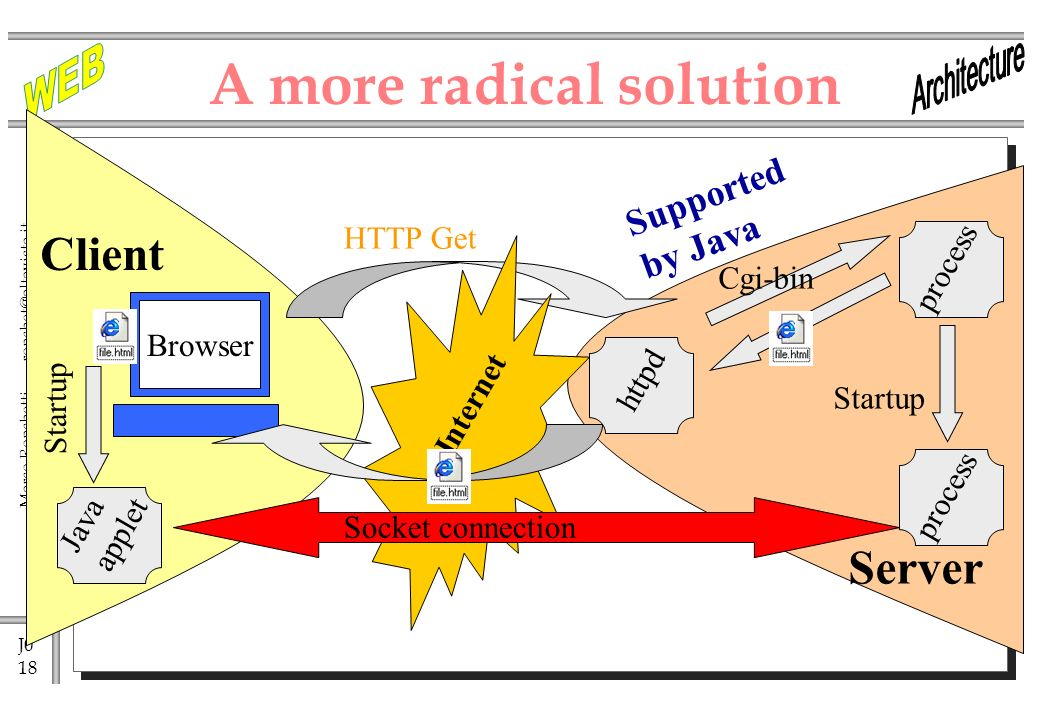 J0 18 Marco Ronchetti - httpd A more radical solution Internet HTTP Get Cgi-bin process Client Browser Server Java applet process Startup Socket connection Supported by Java