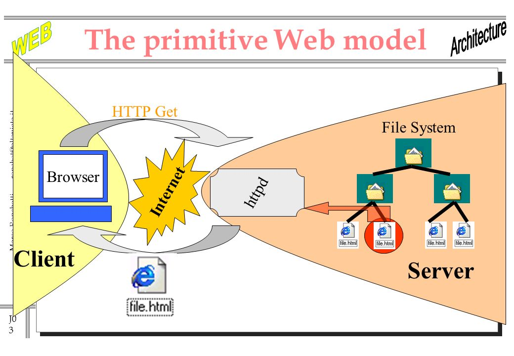J0 3 Marco Ronchetti - httpd The primitive Web model Internet HTTP Get Client Browser Server File System