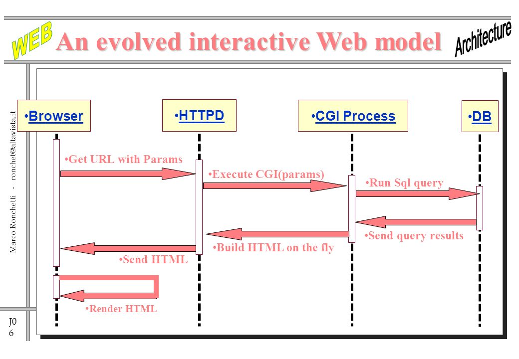 J0 6 Marco Ronchetti - Browser Render HTML Get URL with Params Send HTML Execute CGI(params) Build HTML on the fly HTTPD CGI Process DB Run Sql query Send query results An evolved interactive Web model