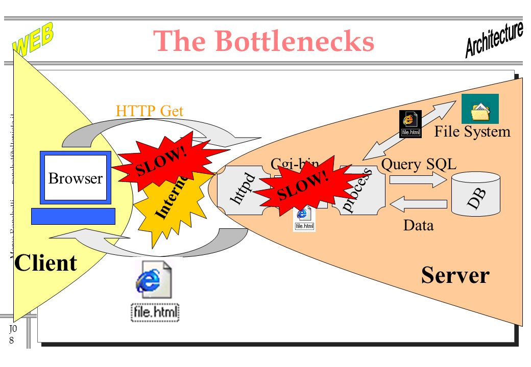 J0 8 Marco Ronchetti - httpd The Bottlenecks Internet HTTP Get Cgi-binQuery SQL process DB Data Client Browser SLOW.