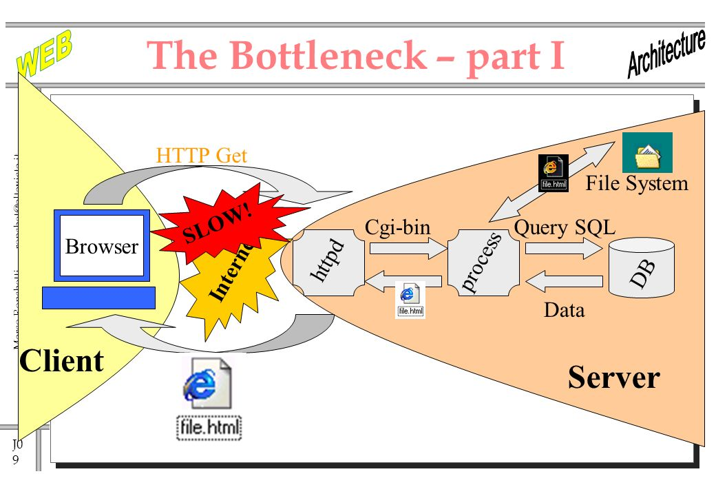 J0 9 Marco Ronchetti - httpd The Bottleneck – part I Internet HTTP Get Cgi-binQuery SQL process DB Data Client Browser SLOW.