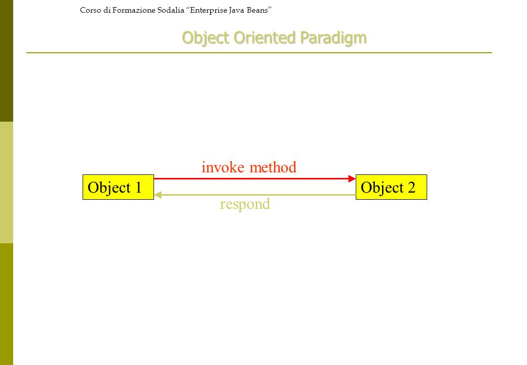 Corso di Formazione Sodalia Enterprise Java Beans Object 1Object 2 invoke method respond Object Oriented Paradigm