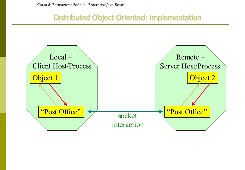 Corso di Formazione Sodalia Enterprise Java Beans Object 1Object 2 socket interaction Local – Client Host/Process Remote - Server Host/Process Post Of