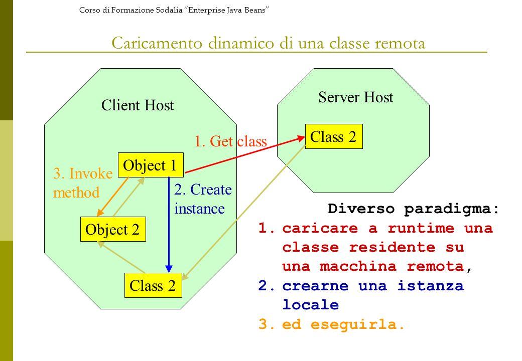 Corso di Formazione Sodalia Enterprise Java Beans Caricamento dinamico di una classe remota Object 1 Class 2 1. Get class Client Host Server Host Clas