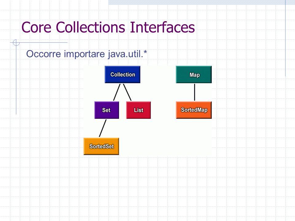 Core Collections Interfaces Occorre importare java.util.*