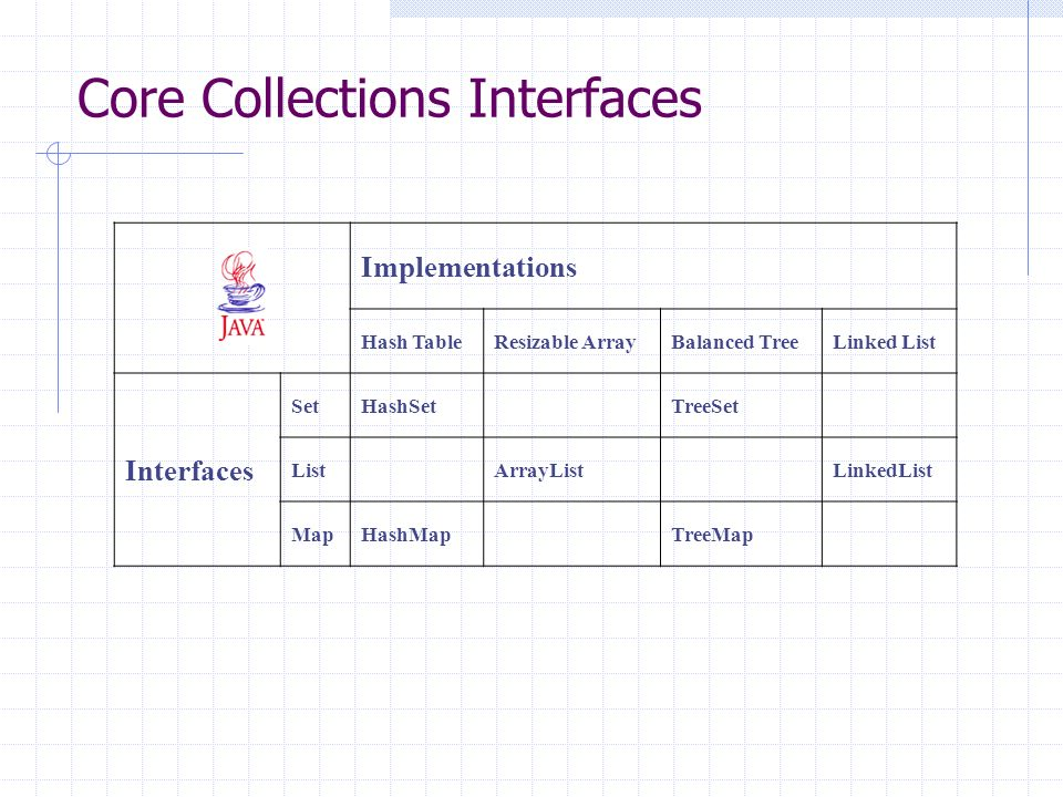 Implementations Hash TableResizable ArrayBalanced TreeLinked List Interfaces SetHashSet TreeSet List ArrayList LinkedList MapHashMap TreeMap Core Collections Interfaces