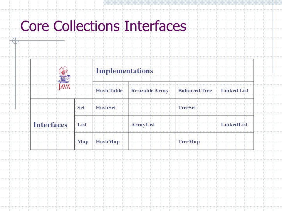 Implementations Hash TableResizable ArrayBalanced TreeLinked List Interfaces SetHashSet TreeSet List ArrayList LinkedList MapHashMap TreeMap Core Coll