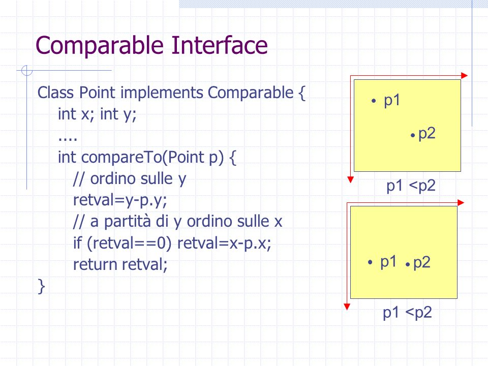 Comparable Interface Class Point implements Comparable { int x; int y;.... int compareTo(Point p) { // ordino sulle y retval=y-p.y; // a partità di y