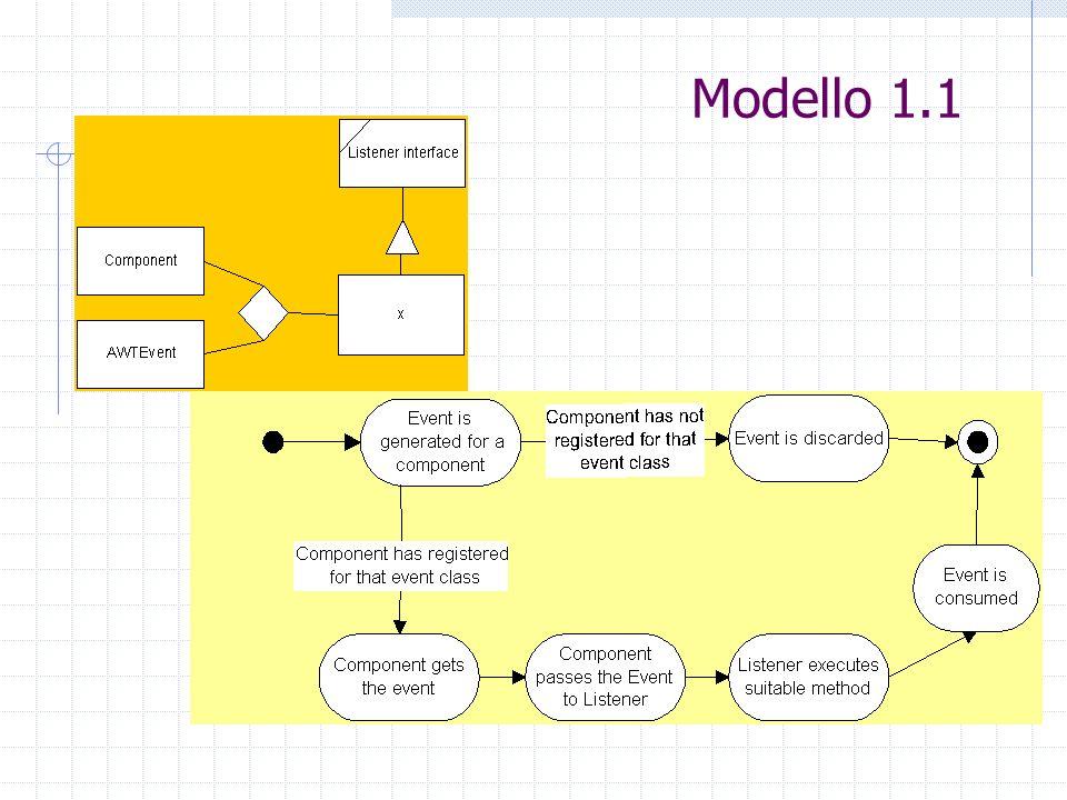 Modello 1.1
