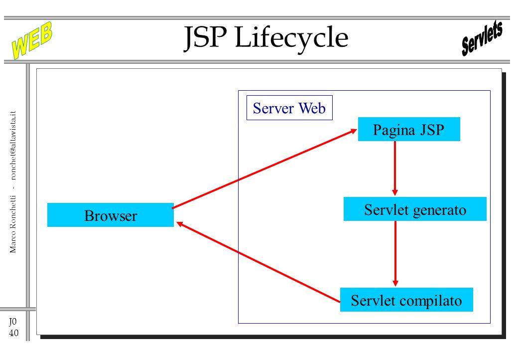 J0 40 Marco Ronchetti - ronchet@altavista.it JSP Lifecycle Browser Servlet generato Servlet compilato Pagina JSP Server Web