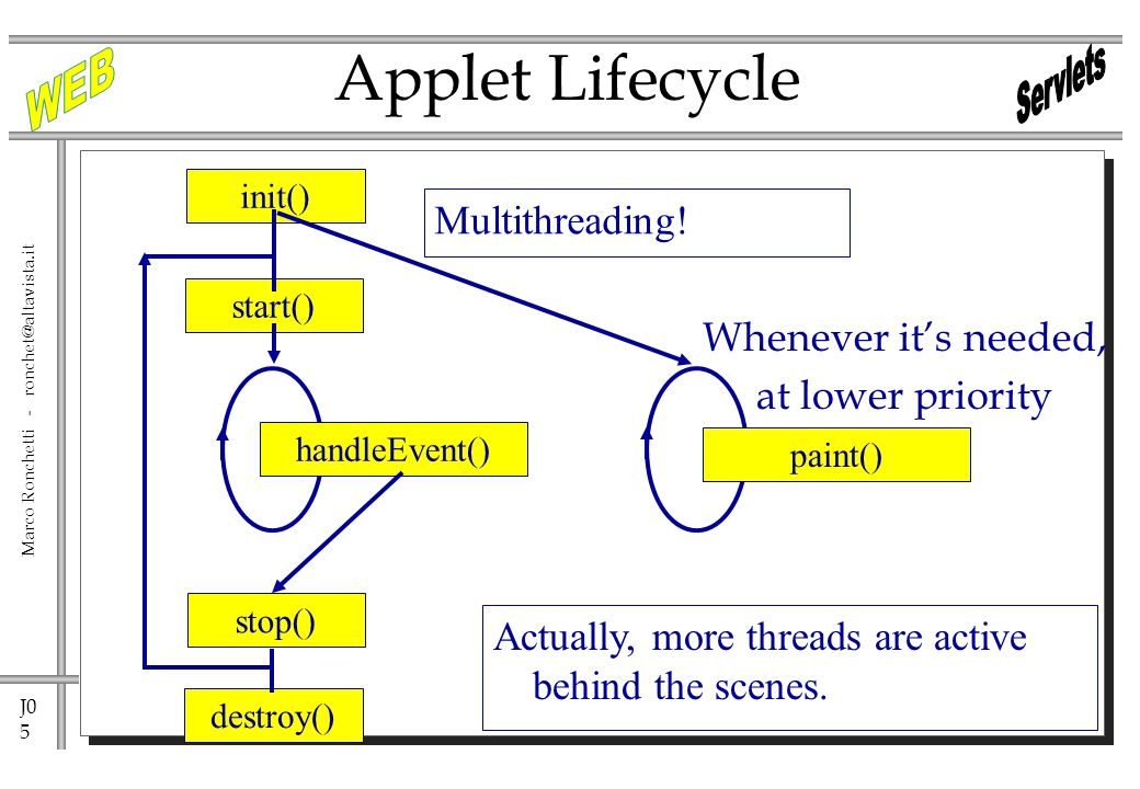 J0 5 Marco Ronchetti - Applet Lifecycle Whenever its needed, at lower priority init() stop() destroy() start() handleEvent() Multithreading.