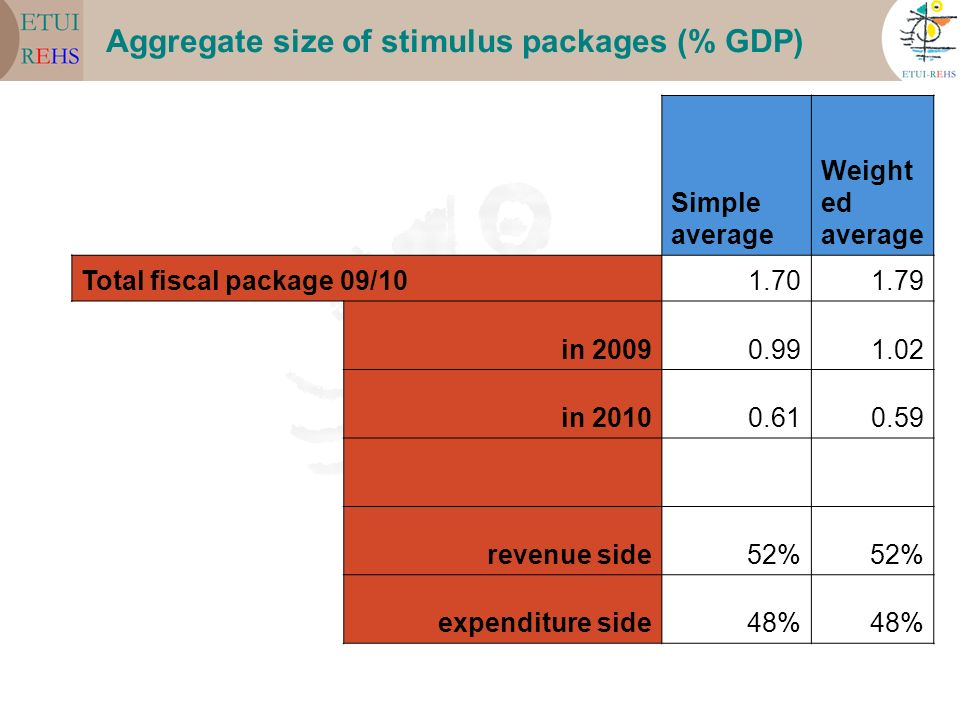 Aggregate size of stimulus packages (% GDP) Simple average Weight ed average Total fiscal package 09/101.701.79 in 20090.991.02 in 20100.610.59 revenu