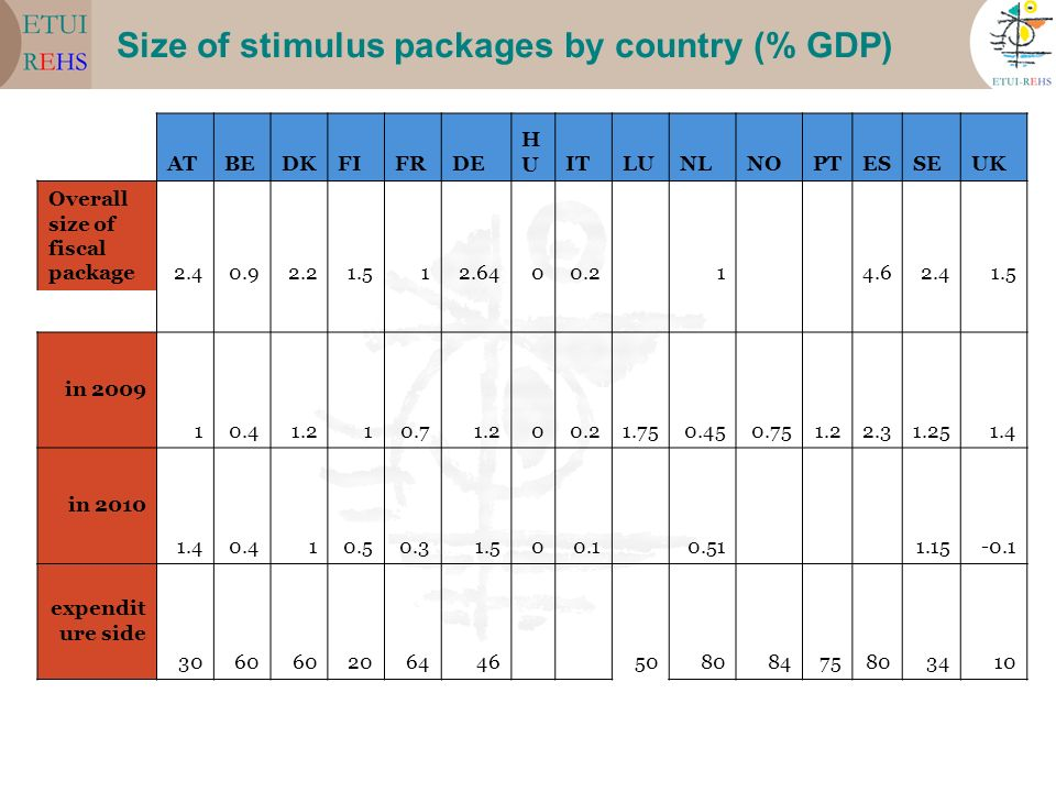 Size of stimulus packages by country (% GDP) ATBEDKFIFRDE HUHUITLUNLNOPTESSEUK Overall size of fiscal package2.40.92.21.512.6400.2 1 4.62.41.5 in 2009