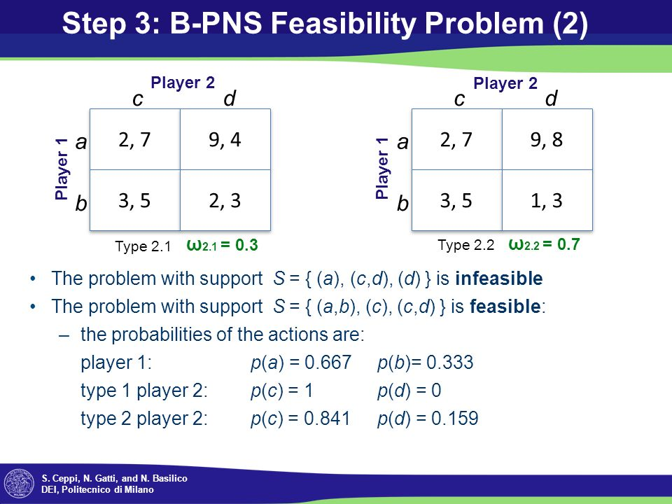 S. Ceppi, N. Gatti, and N. Basilico DEI, Politecnico di Milano Step 3: B-PNS Feasibility Problem (2) The problem with support S = { (a), (c,d), (d) }