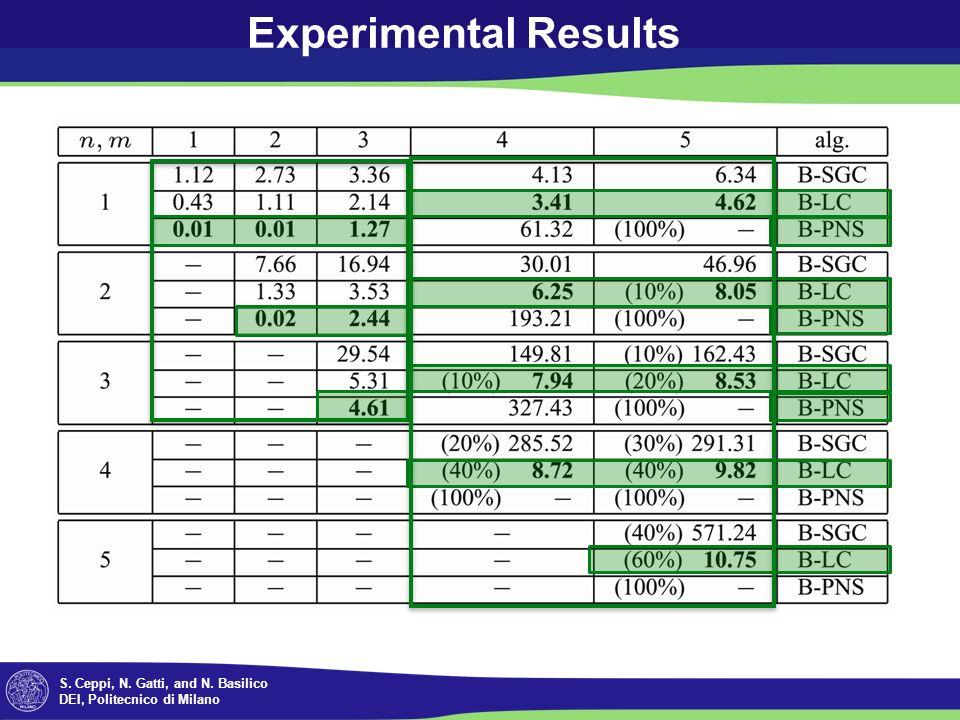 S. Ceppi, N. Gatti, and N. Basilico DEI, Politecnico di Milano Experimental Results