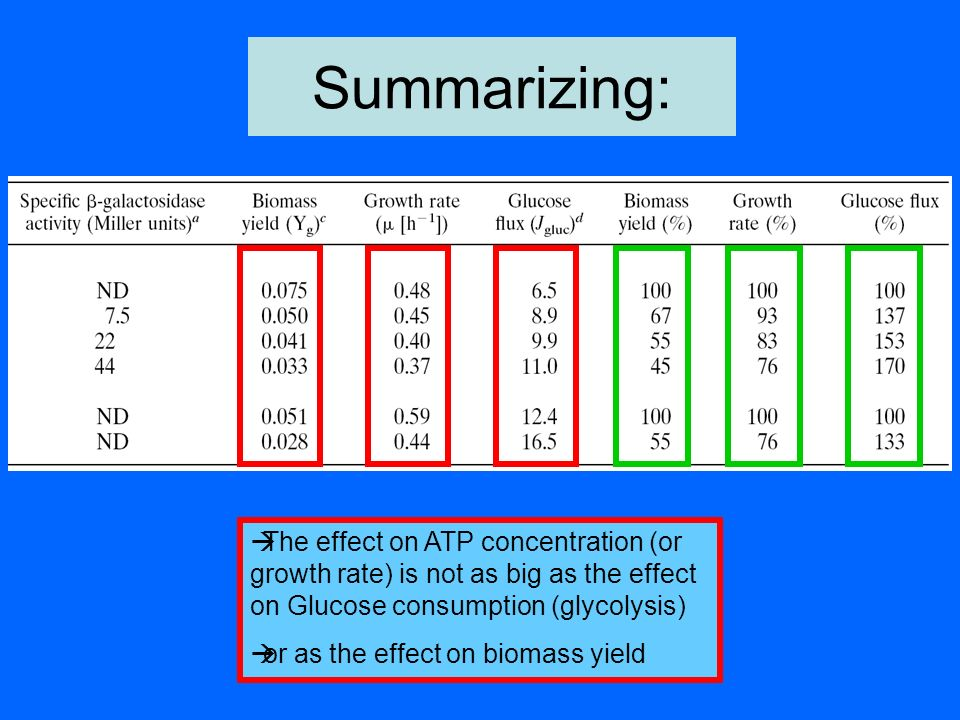 Summarizing: The effect on ATP concentration (or growth rate) is not as big as the effect on Glucose consumption (glycolysis) or as the effect on biom