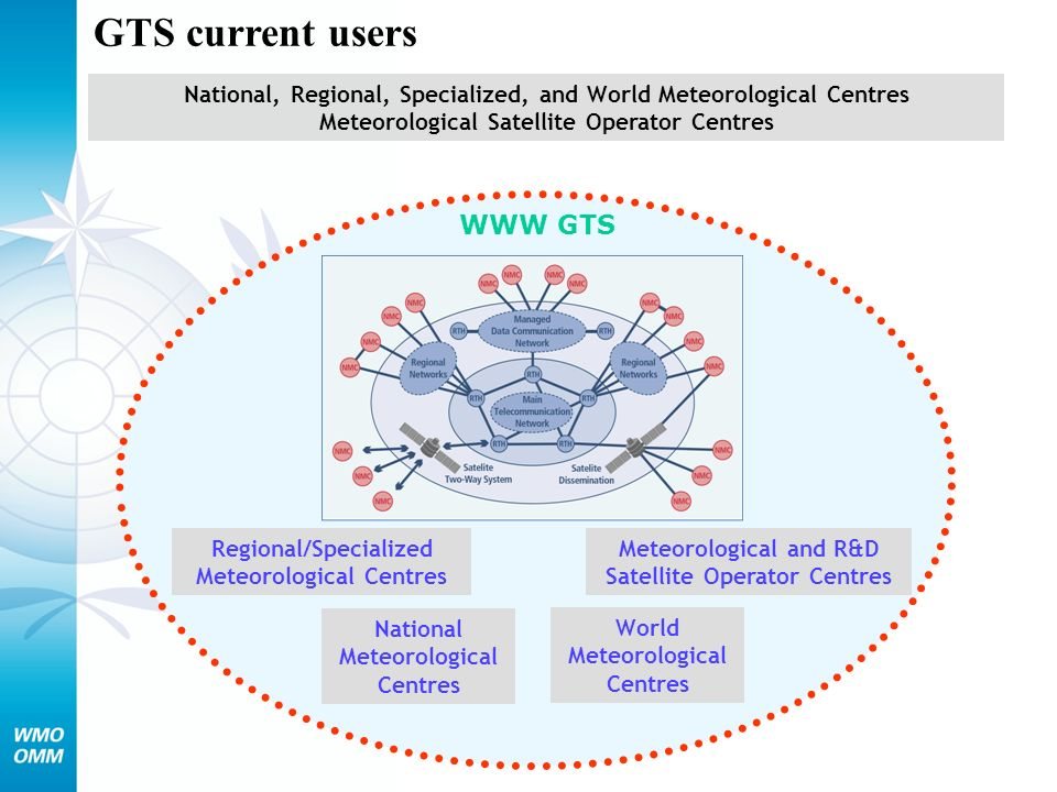 World Meteorological Centres WWW GTS Regional/Specialized Meteorological Centres National Meteorological Centres Meteorological and R&D Satellite Oper