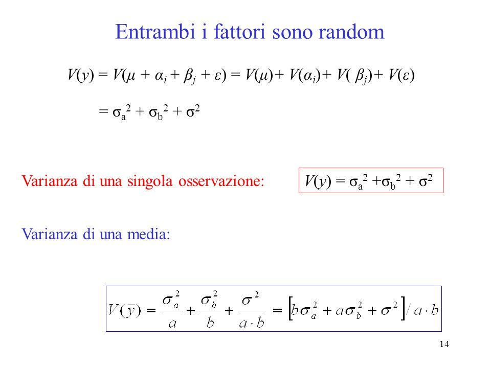 13 pazienti è un fattore casuale (MISTI anova) V(y) = V(μ + α i + β j + ε) = V(μ)+ V(α i )+ V( β j )+ V(ε) = σ a 2 + σ b 2 + σ 2 V(y) = σ b 2 + σ 2 Varianza di una singola osservazione: Varianza di una media:
