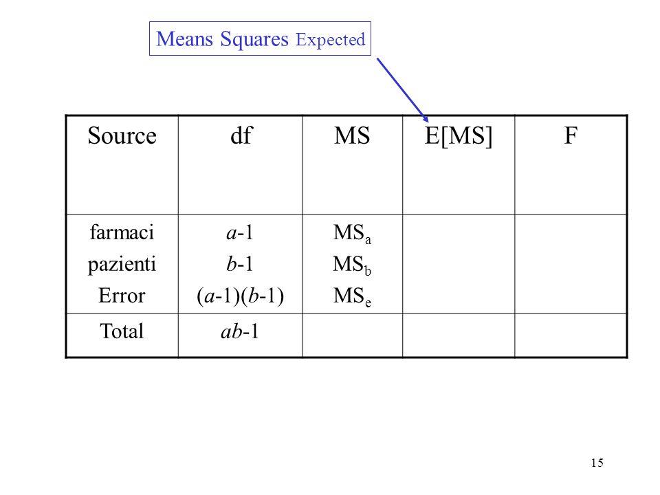 14 Entrambi i fattori sono random V(y) = V(μ + α i + β j + ε) = V(μ)+ V(α i )+ V( β j )+ V(ε) = σ a 2 + σ b 2 + σ 2 V(y) = σ a 2 +σ b 2 + σ 2 Varianza di una singola osservazione: Varianza di una media: