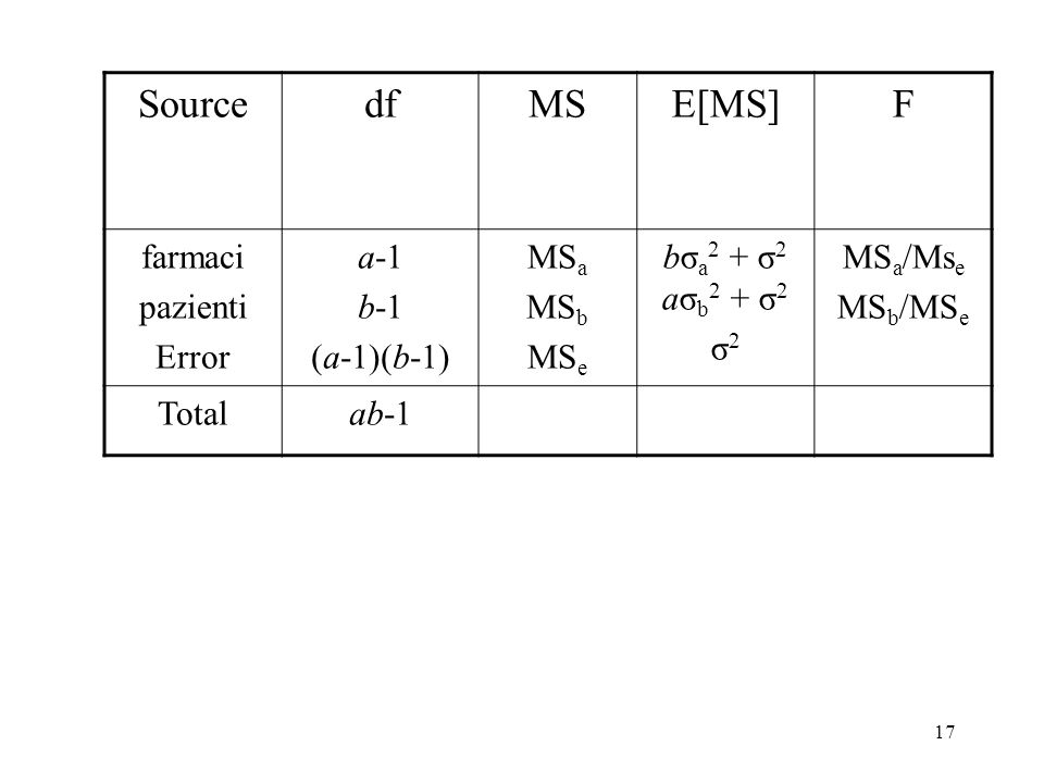 16 Expected Mean Squares E[MS a ] = bσ a 2 + σ 2 E[MS b ] = aσ b 2 + σ 2 E[MS e ] = σ 2 df = a-1 df = b-1 df = (a-1)(b-1) H 0 : α A = α B = α C = α D = 0σ a 2 = 0 H 0 : β 1 = β 2 = β 3 = 0σ b 2 = 0