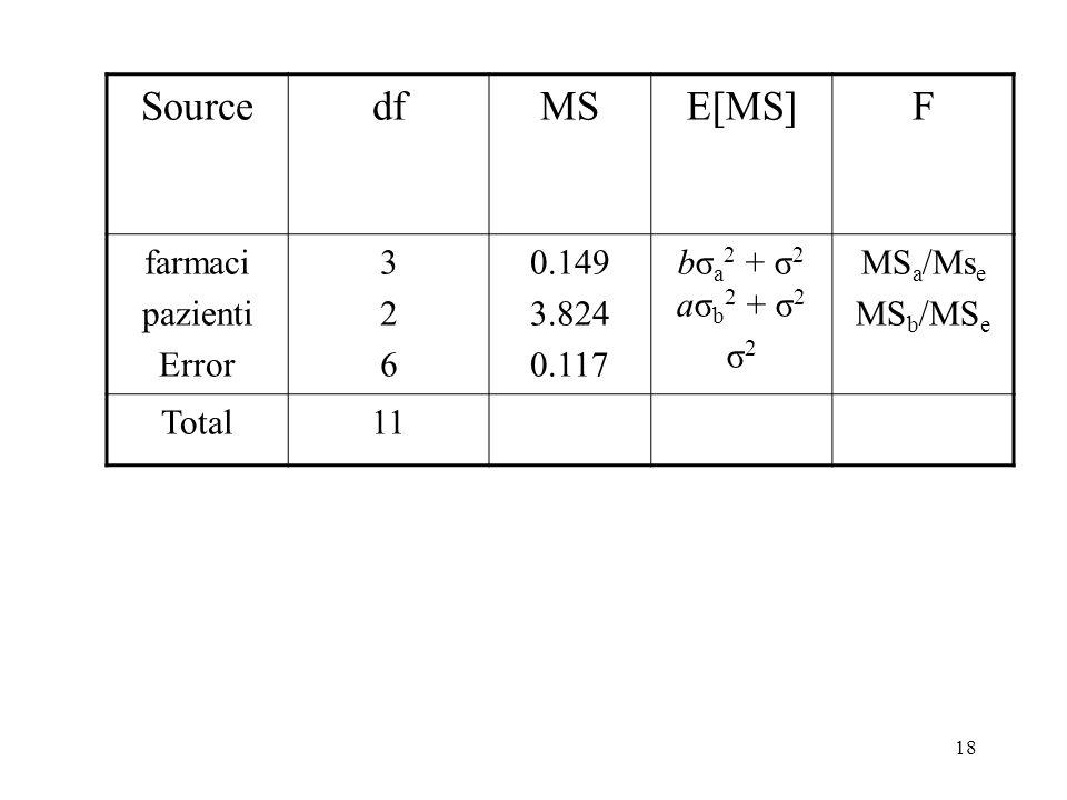 17 SourcedfMSE[MS]F farmaci pazienti Error a-1 b-1 (a-1)(b-1) MS a MS b MS e bσ a 2 + σ 2 aσ b 2 + σ 2 σ 2 MS a /Ms e MS b /MS e Totalab-1