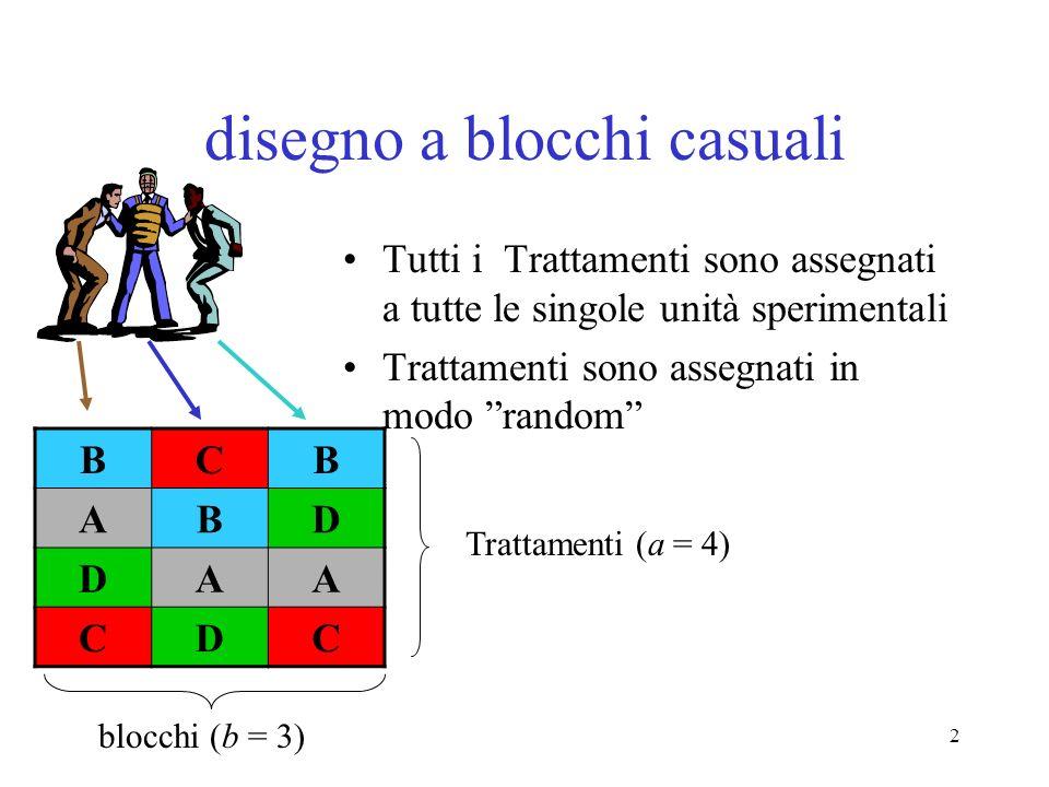 2 disegno a blocchi casuali Tutti i Trattamenti sono assegnati a tutte le singole unità sperimentali Trattamenti sono assegnati in modo random BCB ABD DAA CDC blocchi (b = 3) Trattamenti (a = 4)