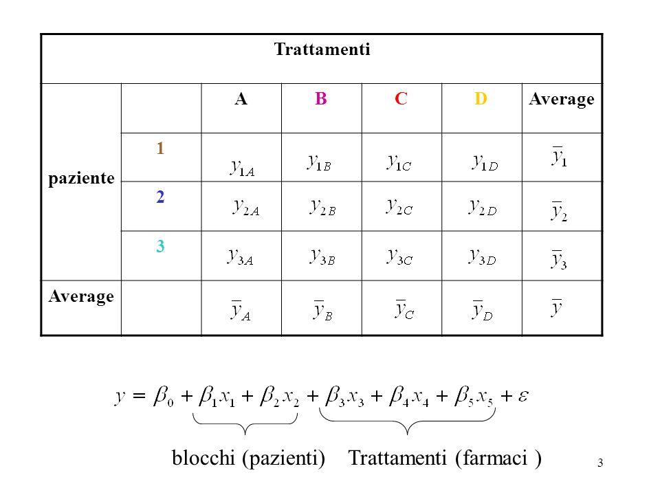 33 1 2 1 2 1 2 1 2 1 2 1 2 1 2 3 1 2 3 A B C D anova a due vie (A fissi, B random) fattore A (farmaco) fattore B (paziente ) Replicate Model: SourcedfMSE[MS]F A B AB Error a-1 b-1 (a-1)(b-1) ab(r-1) MS a MS b MS ab MS e brσ a 2 +r σ ab 2 + σ 2 arσ b 2 + r σ ab 2 + σ 2 r σ ab 2 + σ 2 σ 2 MS a /MS ab MS b /MS e MS ab /MS e β j è ND(0, σ b 2 ) (αβ) ij è ND(0; σ ab 2 (1-1/a)) NB!