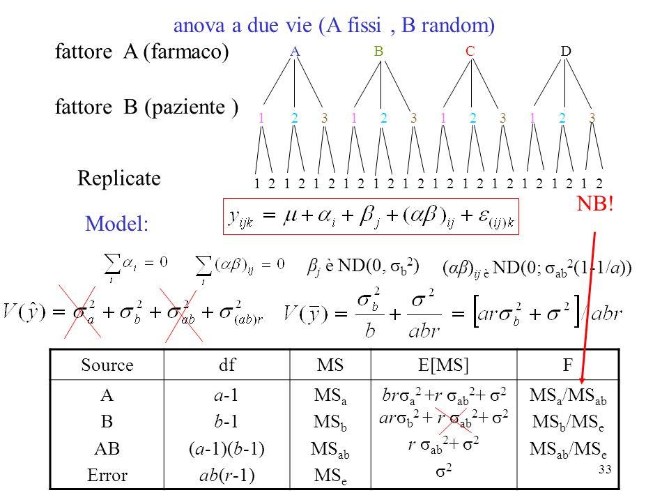32 1 2 1 2 1 2 1 2 1 2 1 2 1 2 3 1 2 3 A B C D anova a due vie(A and B fissi ) fattore A (farmaco) fattore B (paziente ) Replicate Model: SourcedfMSE[MS]F A B AB Error a-1 b-1 (a-1)(b-1) ab(r-1) MS a MS b MS ab MS e brσ a 2 +r σ ab 2 + σ 2 arσ b 2 + r σ ab 2 + σ 2 r σ ab 2 + σ 2 σ 2 MS a /MS e MS b /MS e MS ab /MS e