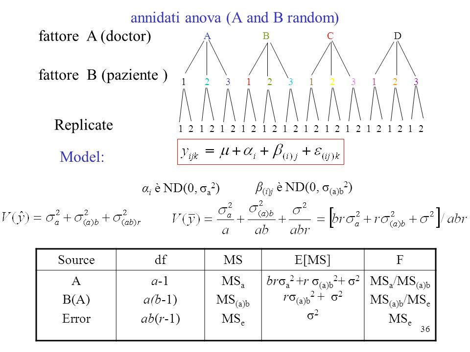 35 1 2 1 2 1 2 1 2 1 2 1 2 A B C D anova annidati (A fissi, B random) fattore A (farmaco) fattore B (paziente ) Replicate Model: SourcedfMSE[MS]F A B(A) Error a-1 a(b-1) ab(r-1) MS a MS (a)b MS e brσ a 2 +r σ (a)b 2 + σ 2 rσ (a)b 2 + σ 2 σ 2 MS a /MS (a)b MS (a)b /MS e MS e β (i)j è ND(0, σ (a)b 2 ) 1 2 3 1 2 3