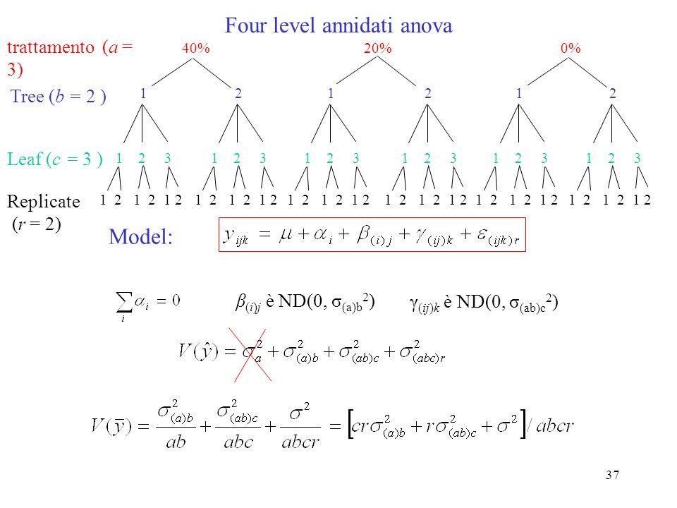 36 1 2 1 2 1 2 1 2 1 2 1 2 A B C D annidati anova (A and B random) fattore A (doctor) fattore B (paziente ) Replicate Model: SourcedfMSE[MS]F A B(A) Error a-1 a(b-1) ab(r-1) MS a MS (a)b MS e brσ a 2 +r σ (a)b 2 + σ 2 rσ (a)b 2 + σ 2 σ 2 MS a /MS (a)b MS (a)b /MS e MS e β (i)j è ND(0, σ (a)b 2 ) α i è ND(0, σ a 2 ) 1 2 3 1 2 3