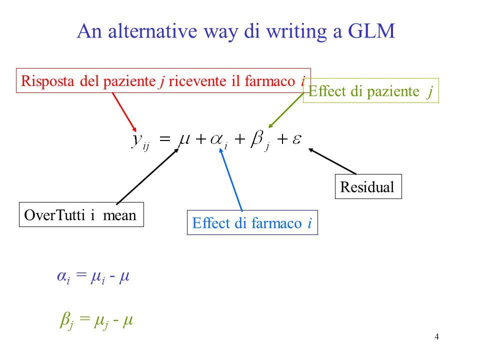 4 An alternative way di writing a GLM Risposta del paziente j ricevente il farmaco i OverTutti i mean Effect di farmaco i Effect di paziente j Residual α i = μ i - μ β j = μ j - μ