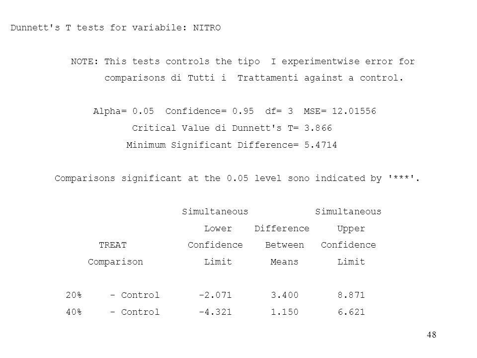 47 Tukey's Studentized Range (HSD) Test for variabile: NITRO NOTE: This test controls the tipo I experimentwise error rate. Alpha= 0.05 Confidence= 0.