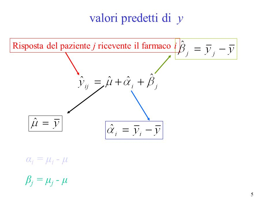 15 SourcedfMSE[MS]F farmaci pazienti Error a-1 b-1 (a-1)(b-1) MS a MS b MS e Totalab-1 Means Squares Expected