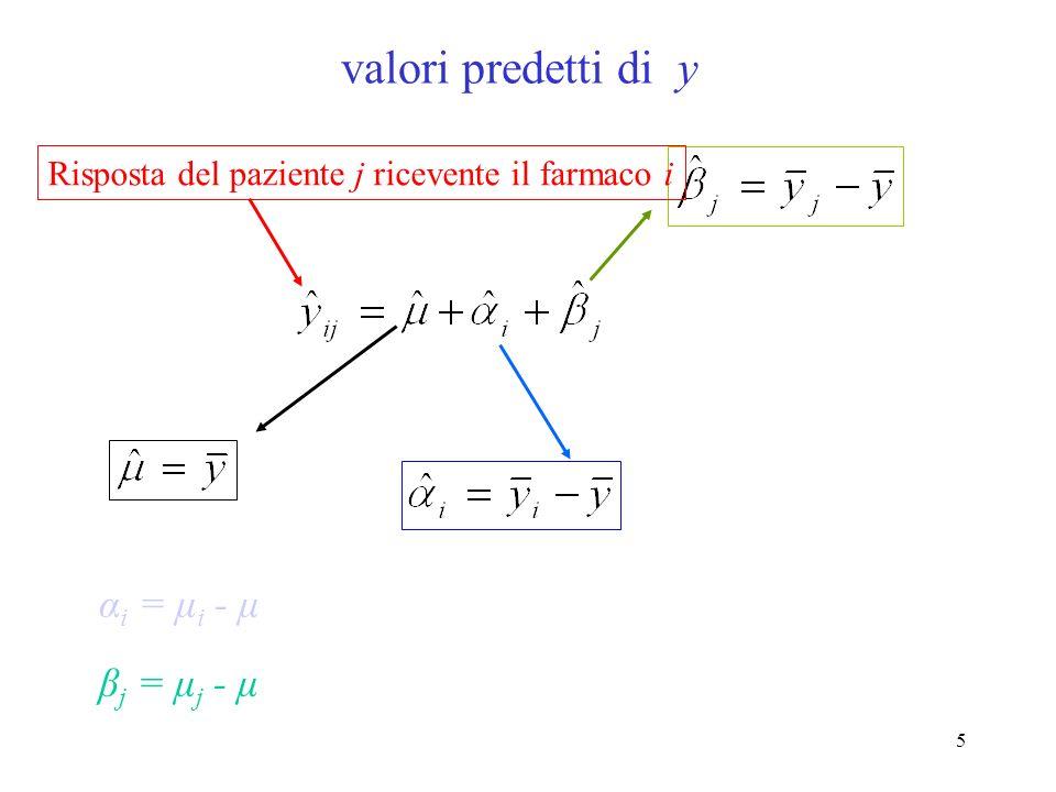 25 1 2 1 2 1 2 1 2 1 2 1 2 1 2 3 1 2 3 A B C D fattore A (farmaco) fattore B (paziente ) Replicate Model: 1 2 1 2 1 2 1 2 1 2 1 2 A B C D fattore A (farmaco) fattore B (paziente ) Replicate Model: 1 2 3 1 2 3 paziente j è the same for Tutti i farmacipaziente j è not the same for Tutti i farmaci pazienti sono said to be annidati within farmaciReplicates can also be regarded as annidati within farmaci and pazienti