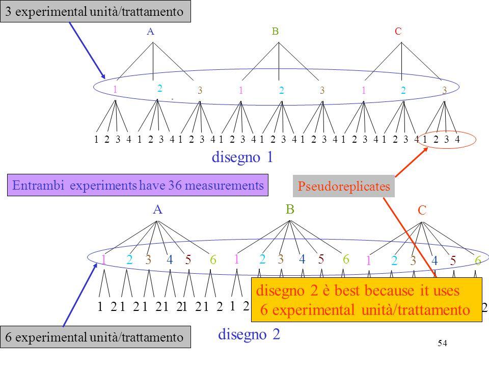 53 1 2 1 2 1 2 1 2 1 2 1 2 1 2 1 2 1 2 1 2 3 1 2 3 1 2 3 A B C anova a due vie(A fissi, B random) fattore A (farmaco) fattore B (paziente ) Replicate 18 measurements If we want to increase the power di the Analisi, we may e.g.
