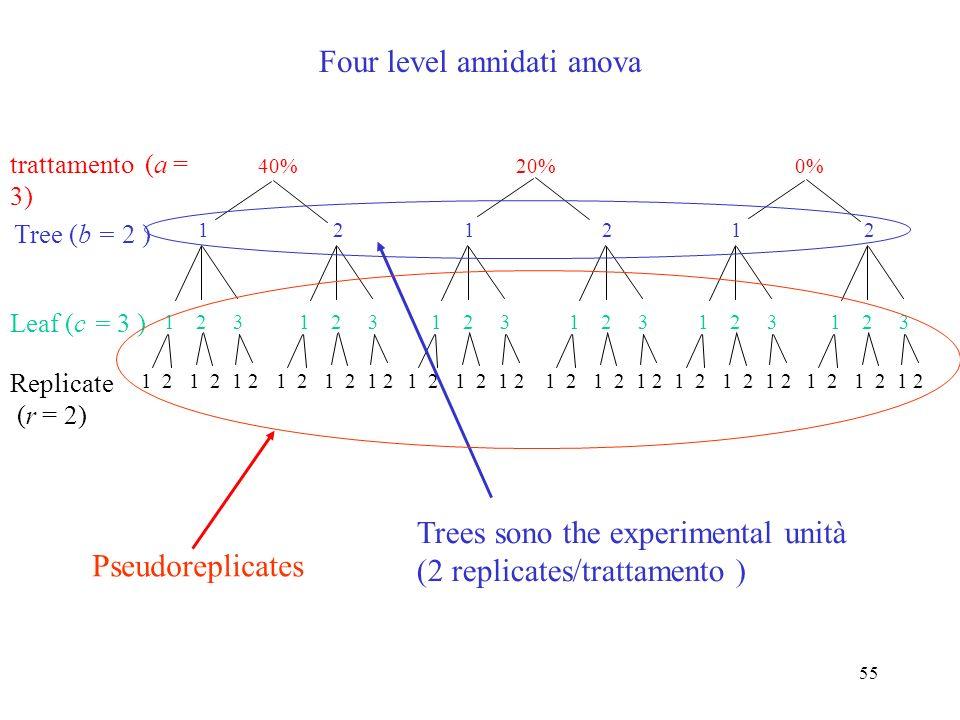 54 1 2 3 4 1 2 3 4 1 2 3 4 1 2 3 4 1 2 3 4 1 2 3 4 1 2 3 4 1 2 3 4 1 2 3 4 1 2 3123123 ABC 1 2 1 2 3 4 5 6 A 1 2 3 4 5 6 1 2 3 4 5 6 C B disegno 1 disegno 2 Entrambi experiments have 36 measurements 3 experimental unità/trattamento 6 experimental unità/trattamento Pseudoreplicates disegno 2 è best because it uses 6 experimental unità/trattamento