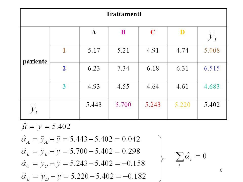 5 valori predetti di y α i = μ i - μ β j = μ j - μ Risposta del paziente j ricevente il farmaco i