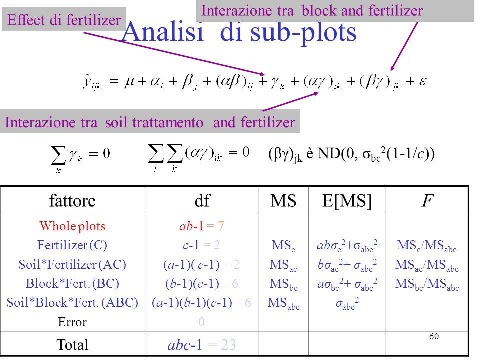 59 Analisi di intero-disegno fattoredfMSE[MS]F Soil trattamento (A) Block (B) Soil*Block (AB) Error a-1 = 1 b-1 =3 (a-1)(b-1) = 3 0 MS a MS b MS ab bσ a 2 +σ ab 2 aσ b 2 + σ ab 2 σ ab 2 MS a /MS ab MS b /MS ab Totalab-1 = 7 β j è ND(0, σ b 2 ) Effect di soil treat Interazione tra soil and block Effect di block Interaction term serves as error term